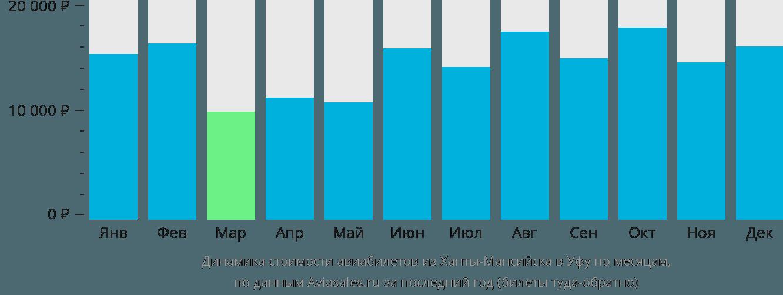 Динамика стоимости авиабилетов из Ханты-Мансийска в Уфу по месяцам