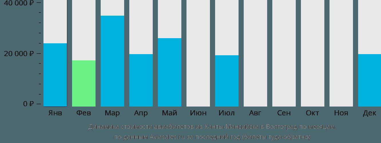 Динамика стоимости авиабилетов из Ханты-Мансийска в Волгоград по месяцам