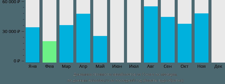 Динамика стоимости авиабилетов из Сохага по месяцам