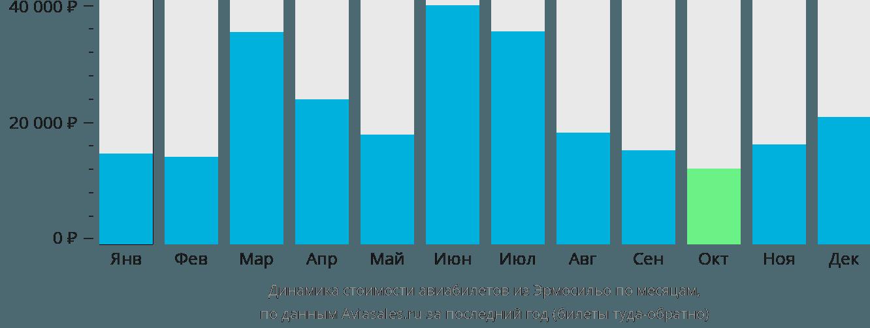Динамика стоимости авиабилетов из Эрмосильо по месяцам