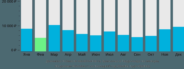 Динамика стоимости авиабилетов из Эрмосильо в Гвадалахару по месяцам