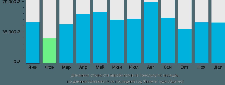 Динамика стоимости авиабилетов из Гонолулу по месяцам