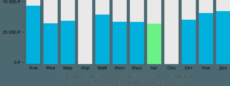 Динамика стоимости авиабилетов из Гонолулу в Окленд по месяцам