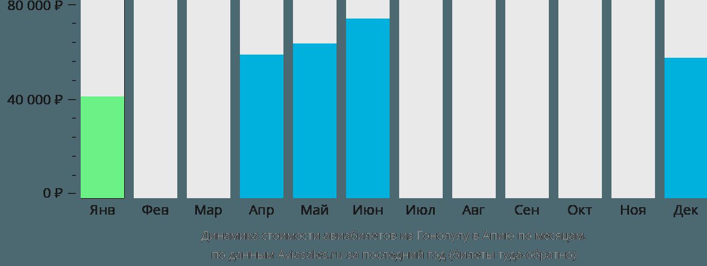 Динамика стоимости авиабилетов из Гонолулу в Апию по месяцам