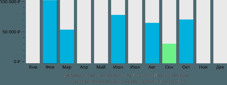 Динамика стоимости авиабилетов из Гонолулу в Пекин по месяцам