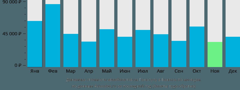 Динамика стоимости авиабилетов из Гонолулу в Бангкок по месяцам