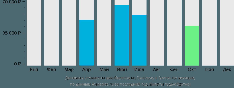 Динамика стоимости авиабилетов из Гонолулу в Бостон по месяцам