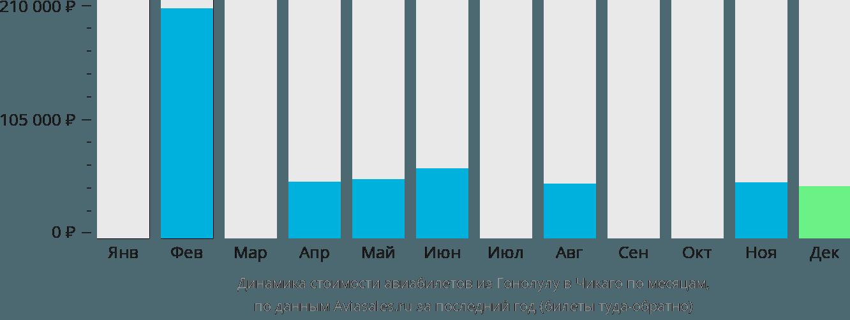Динамика стоимости авиабилетов из Гонолулу в Чикаго по месяцам