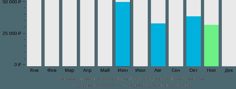 Динамика стоимости авиабилетов из Гонолулу в Денпасар Бали по месяцам