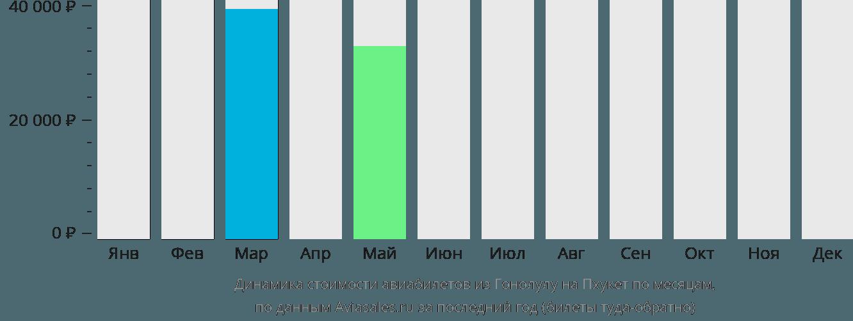 Динамика стоимости авиабилетов из Гонолулу на Пхукет по месяцам