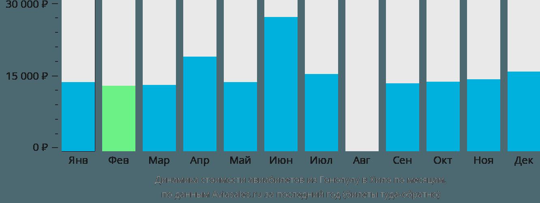 Динамика стоимости авиабилетов из Гонолулу в Хило по месяцам