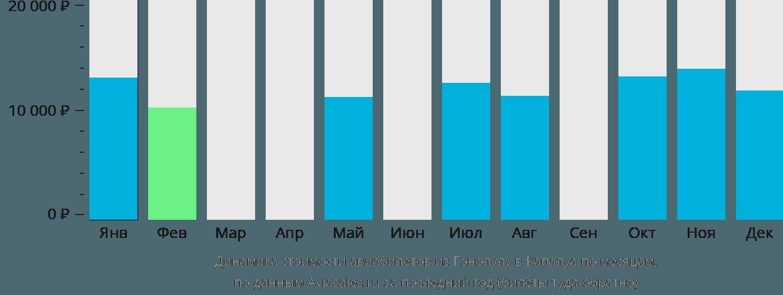 Динамика стоимости авиабилетов из Гонолулу в Капалуа по месяцам
