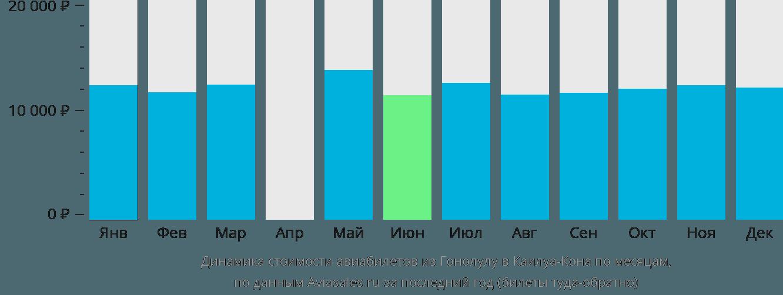 Динамика стоимости авиабилетов из Гонолулу в Каилуа-Кона по месяцам