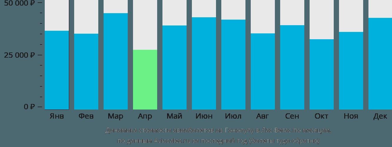 Динамика стоимости авиабилетов из Гонолулу в Лас-Вегас по месяцам