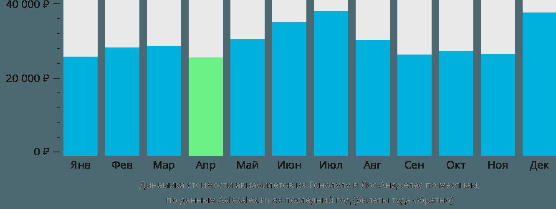 Динамика стоимости авиабилетов из Гонолулу в Лос-Анджелес по месяцам
