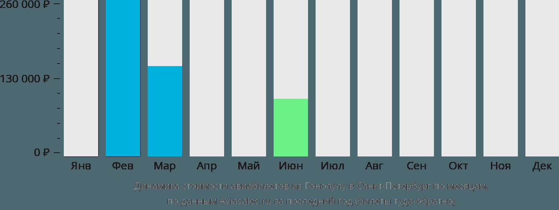 Динамика стоимости авиабилетов из Гонолулу в Санкт-Петербург по месяцам