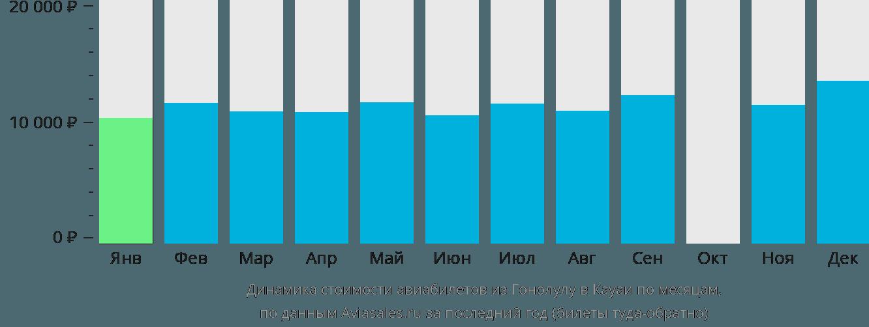 Динамика стоимости авиабилетов из Гонолулу в Кауаи по месяцам