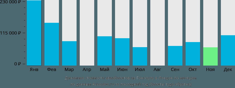 Динамика стоимости авиабилетов из Гонолулу в Лондон по месяцам