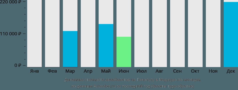 Динамика стоимости авиабилетов из Гонолулу в Маджуро по месяцам