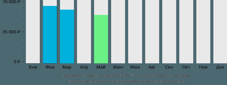 Динамика стоимости авиабилетов из Гонолулу в Мехико по месяцам