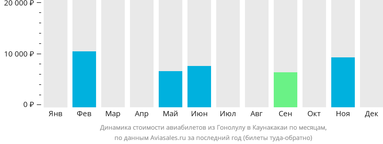 Динамика стоимости авиабилетов из Гонолулу в Каунакакаи по месяцам