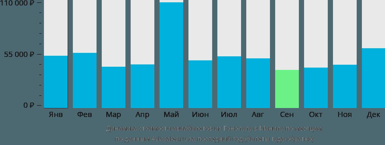 Динамика стоимости авиабилетов из Гонолулу в Манилу по месяцам