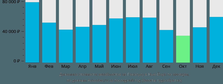 Динамика стоимости авиабилетов из Гонолулу в Нью-Йорк по месяцам