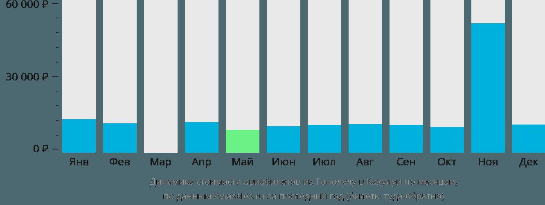 Динамика стоимости авиабилетов из Гонолулу в Кахулуи по месяцам