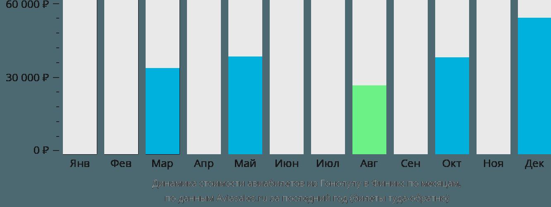 Динамика стоимости авиабилетов из Гонолулу в Финикс по месяцам