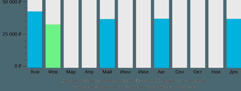 Динамика стоимости авиабилетов из Гонолулу в Сакраменто по месяцам