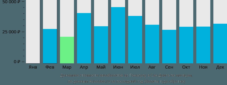 Динамика стоимости авиабилетов из Гонолулу в Сан-Диего по месяцам