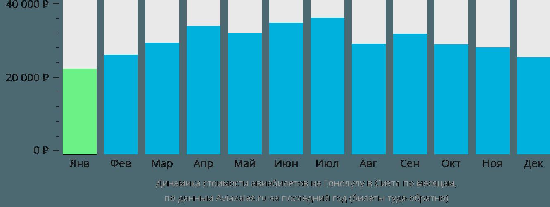 Динамика стоимости авиабилетов из Гонолулу в Сиэтл по месяцам