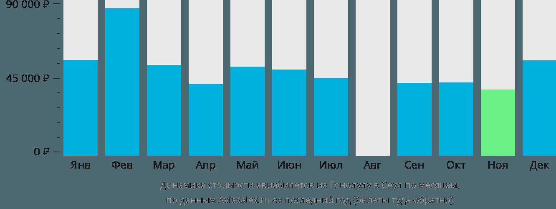 Динамика стоимости авиабилетов из Гонолулу в Сеул по месяцам