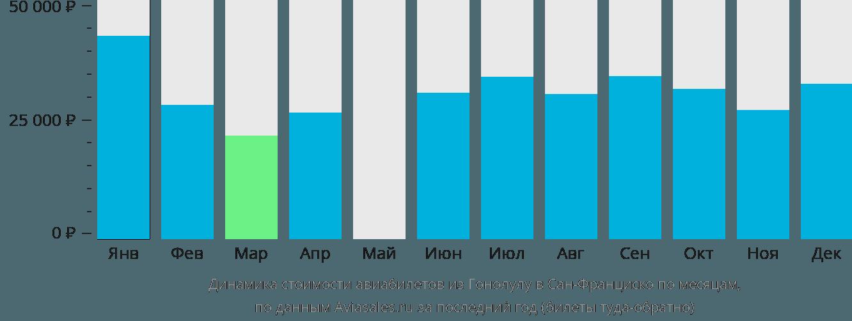 Динамика стоимости авиабилетов из Гонолулу в Сан-Франциско по месяцам