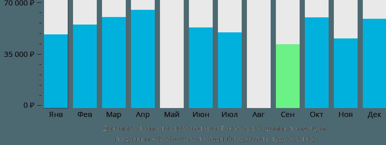 Динамика стоимости авиабилетов из Гонолулу в Хошимин по месяцам