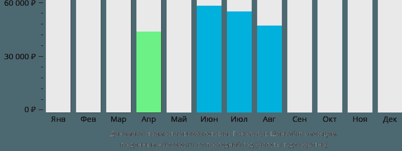 Динамика стоимости авиабилетов из Гонолулу в Шанхай по месяцам