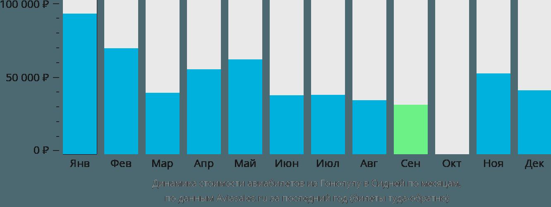 Динамика стоимости авиабилетов из Гонолулу в Сидней по месяцам