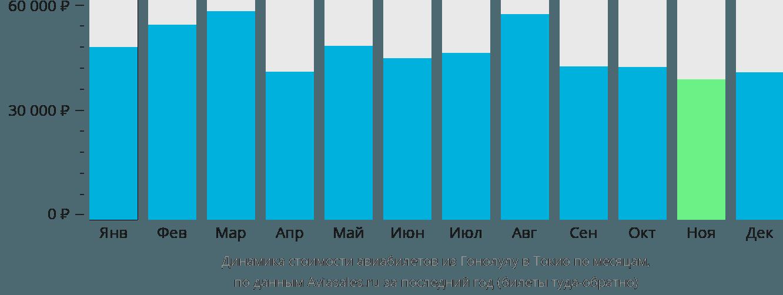 Динамика стоимости авиабилетов из Гонолулу в Токио по месяцам