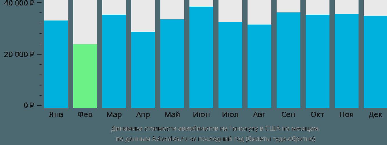 Динамика стоимости авиабилетов из Гонолулу в США по месяцам
