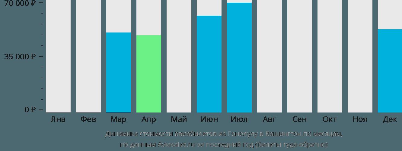 Динамика стоимости авиабилетов из Гонолулу в Вашингтон по месяцам
