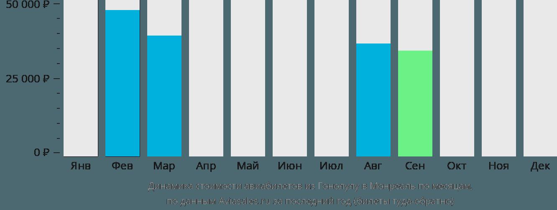 Динамика стоимости авиабилетов из Гонолулу в Монреаль по месяцам