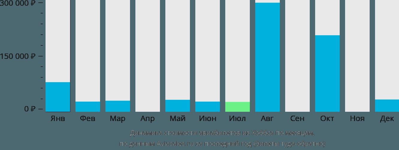 Динамика стоимости авиабилетов из Хоббса по месяцам