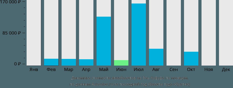 Динамика стоимости авиабилетов из Эль-Хуфуфа по месяцам