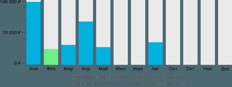 Динамика стоимости авиабилетов из Ольгина по месяцам