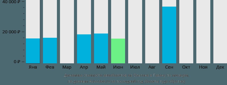Динамика стоимости авиабилетов из Ольгина в Гавану по месяцам