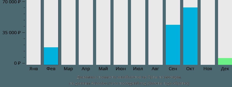 Динамика стоимости авиабилетов из Орты по месяцам