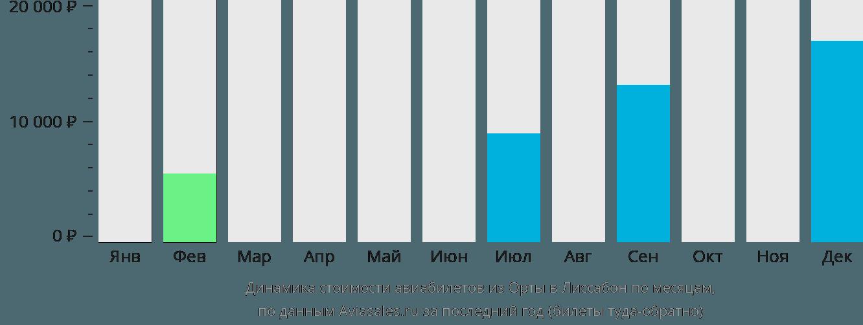 Динамика стоимости авиабилетов из Орты в Лиссабон по месяцам