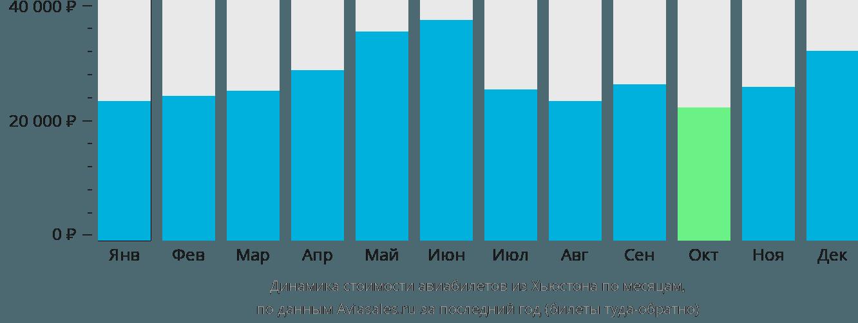 Динамика стоимости авиабилетов из Хьюстона по месяцам