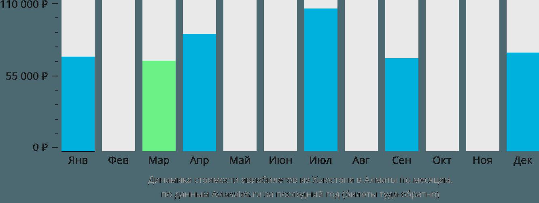 Динамика стоимости авиабилетов из Хьюстона в Алматы по месяцам