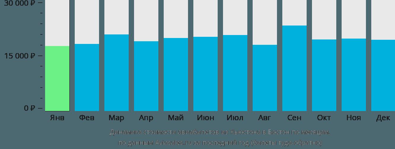 Динамика стоимости авиабилетов из Хьюстона в Бостон по месяцам